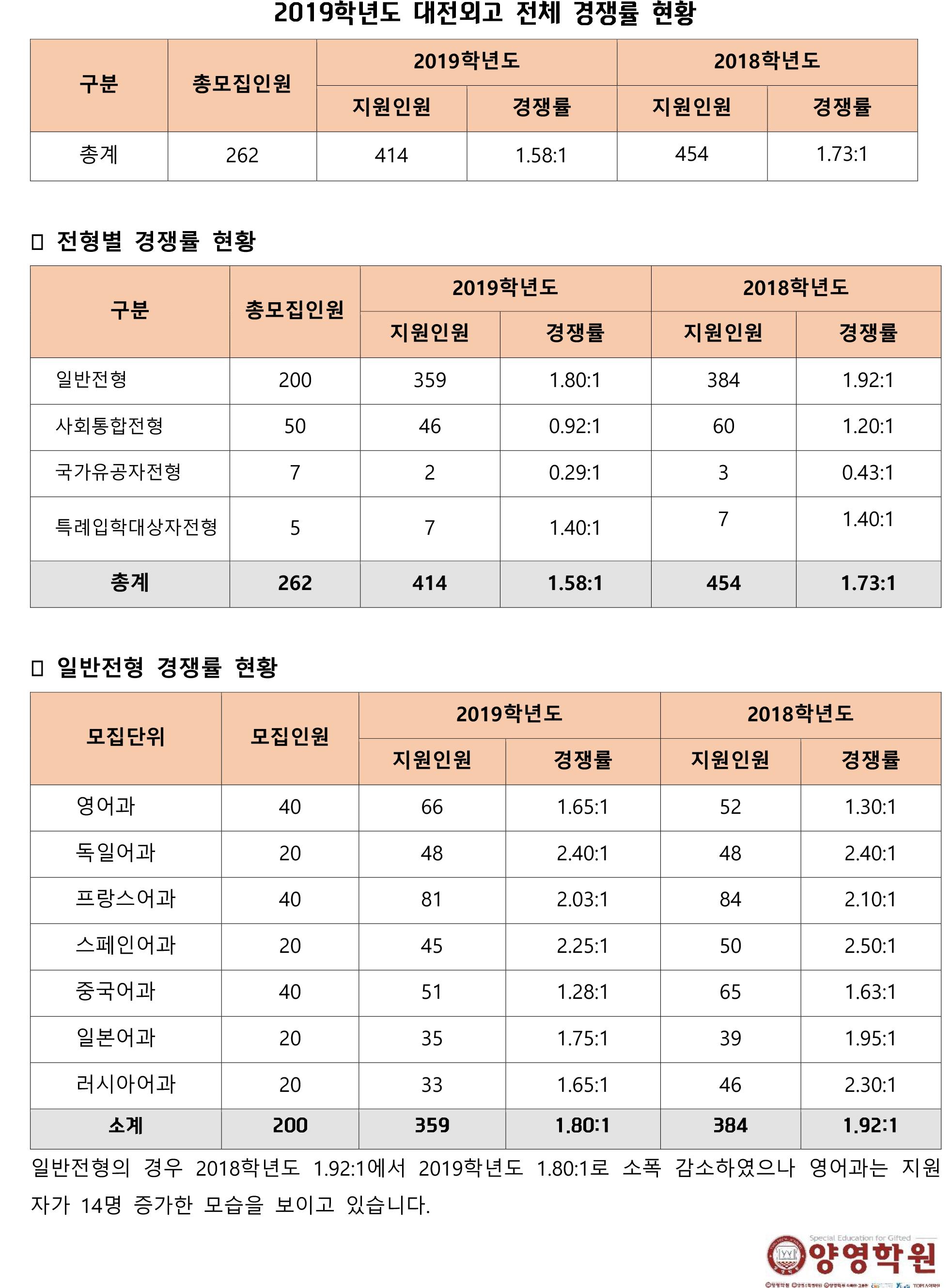2019학년도 대전외고 전체 경쟁률 현황.jpg